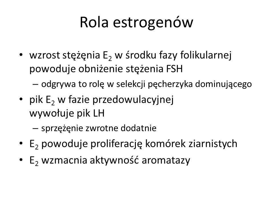 Rola estrogenów wzrost stężęnia E2 w środku fazy folikularnej powoduje obniżenie stężenia FSH. odgrywa to rolę w selekcji pęcherzyka dominującego.