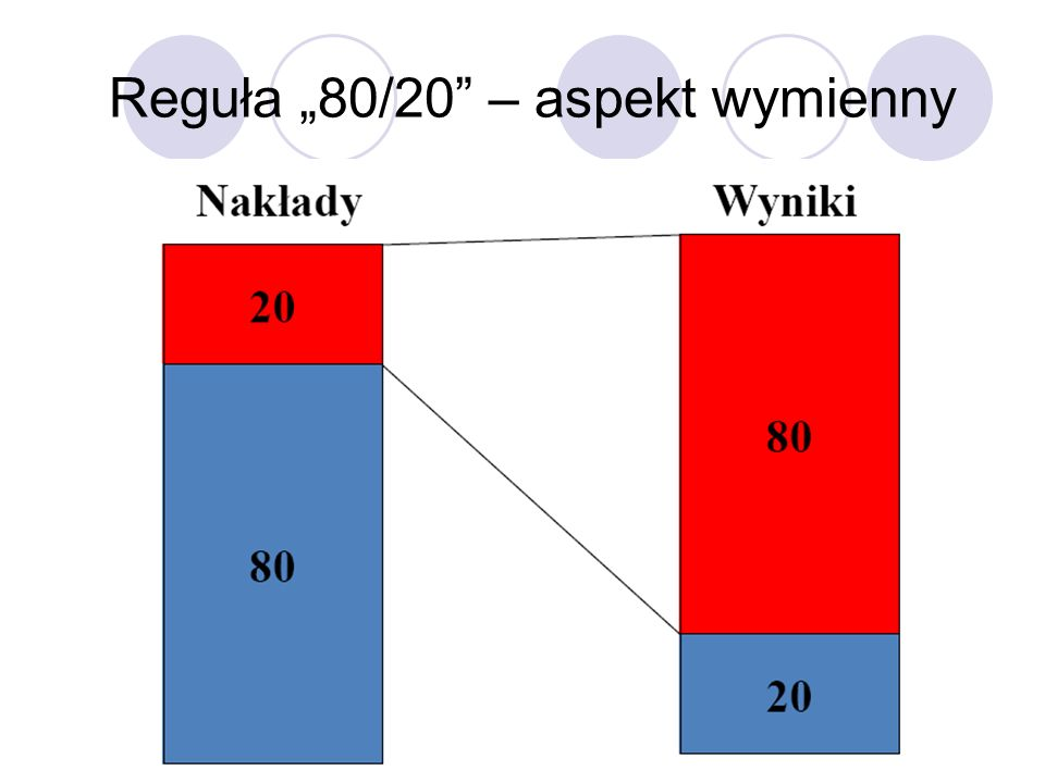 """Reguła """"80/20 – aspekt wymienny"""