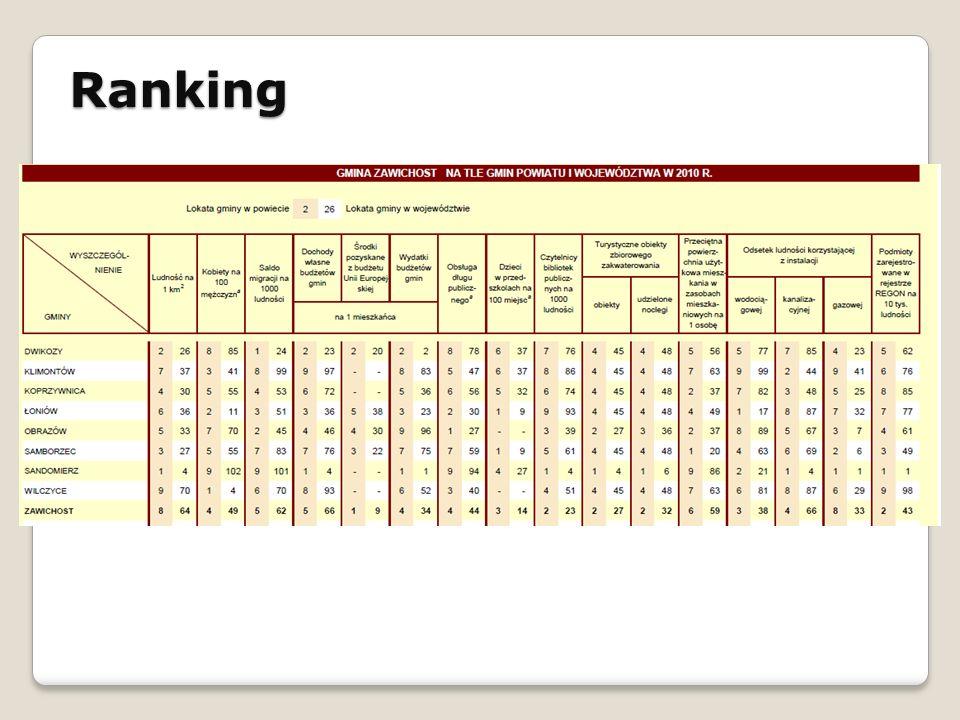 Ranking STRATEGIA ROZWOJU SPOŁECZNO - GOSPODARCZEGO GMINY ŁAPANÓW NA LATA 2010 - 2020
