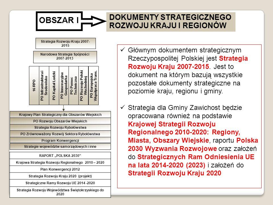 Strategia Rozwoju Kraju 2007-2015 Narodowa Strategia Spójności