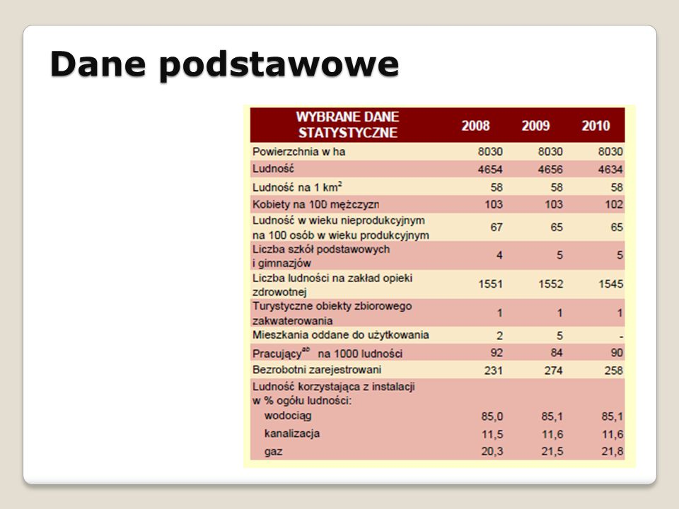 Dane podstawowe STRATEGIA ROZWOJU SPOŁECZNO - GOSPODARCZEGO GMINY ŁAPANÓW NA LATA 2010 - 2020