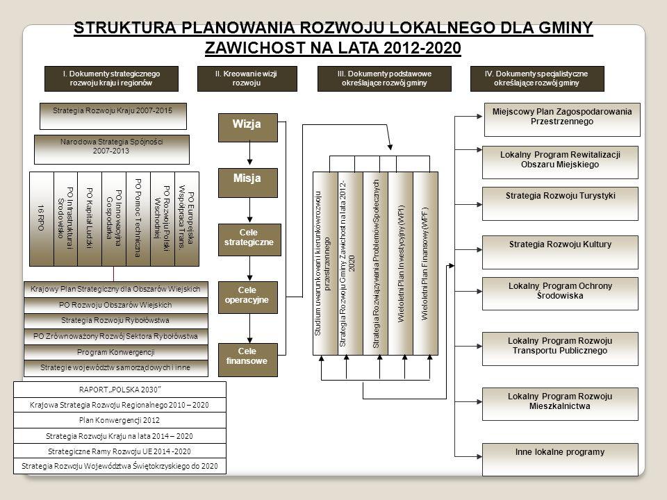 STRUKTURA PLANOWANIA ROZWOJU LOKALNEGO DLA GMINY ZAWICHOST NA LATA 2012-2020