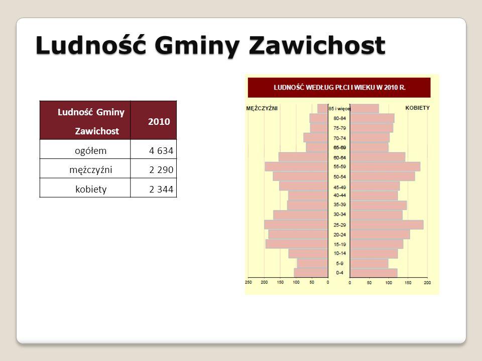 Ludność Gminy Zawichost