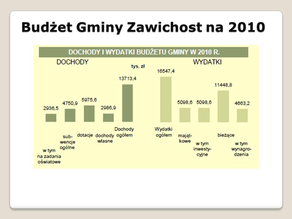 Budżet Gminy Zawichost na 2010