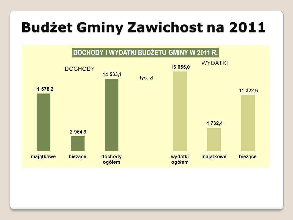 Budżet Gminy Zawichost na 2011