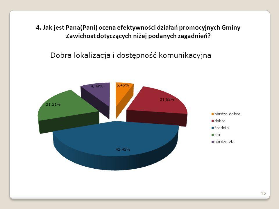 4. Jak jest Pana(Pani) ocena efektywności działań promocyjnych Gminy Zawichost dotyczących niżej podanych zagadnień