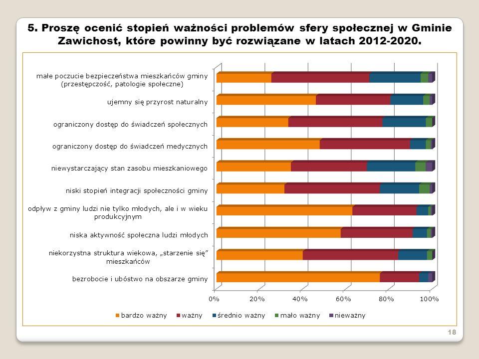 5. Proszę ocenić stopień ważności problemów sfery społecznej w Gminie Zawichost, które powinny być rozwiązane w latach 2012-2020.