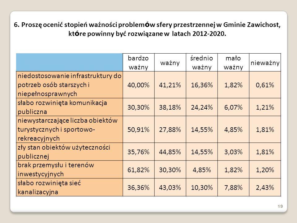 słabo rozwinięta komunikacja publiczna 30,30% 38,18% 24,24% 6,07%