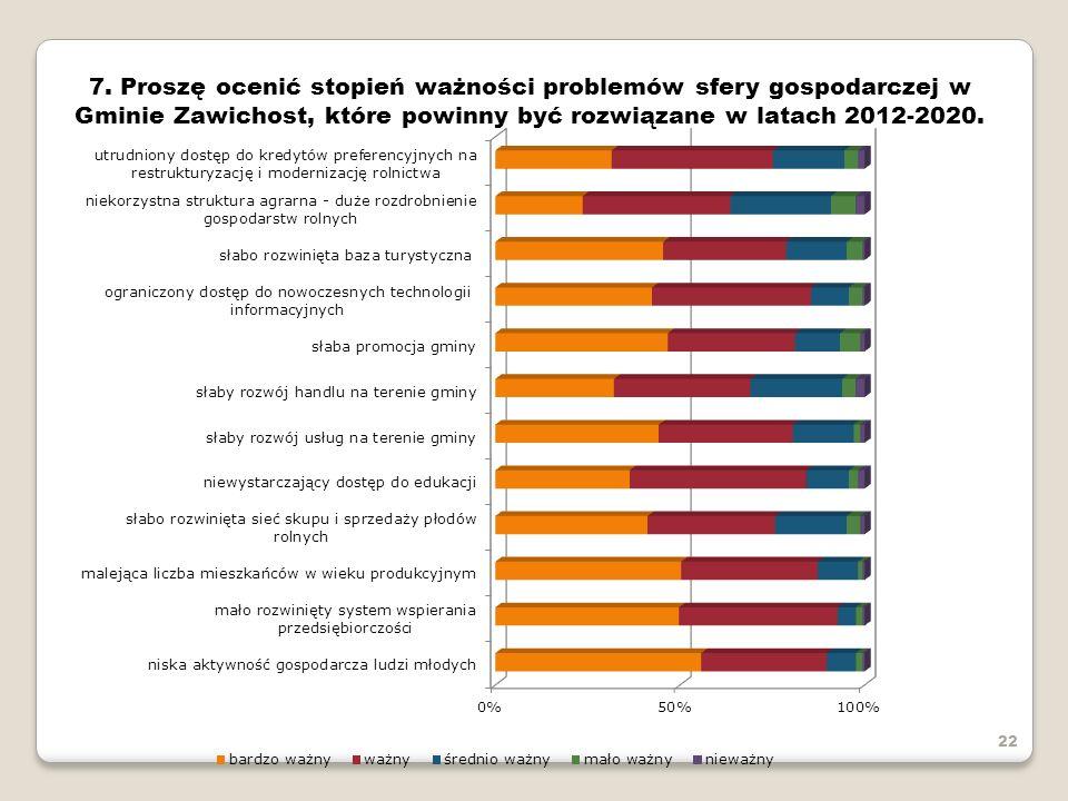 7. Proszę ocenić stopień ważności problemów sfery gospodarczej w Gminie Zawichost, które powinny być rozwiązane w latach 2012-2020.