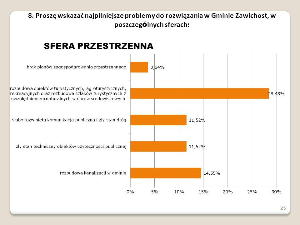 8. Proszę wskazać najpilniejsze problemy do rozwiązania w Gminie Zawichost, w poszczególnych sferach: