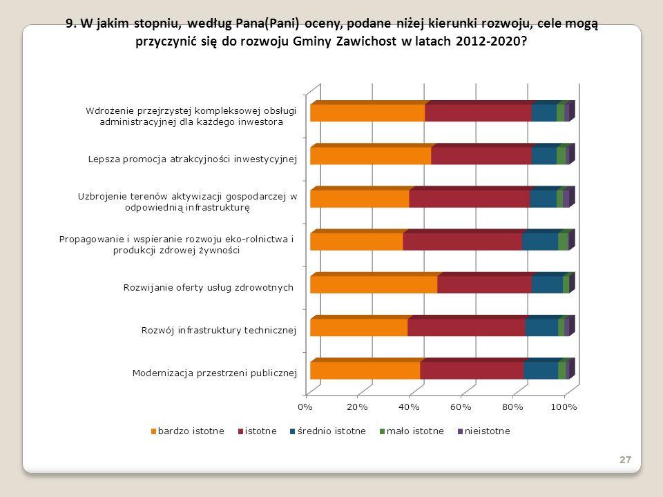 9. W jakim stopniu, według Pana(Pani) oceny, podane niżej kierunki rozwoju, cele mogą przyczynić się do rozwoju Gminy Zawichost w latach 2012-2020