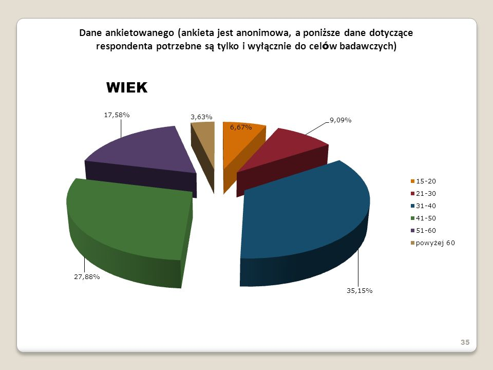 Dane ankietowanego (ankieta jest anonimowa, a poniższe dane dotyczące respondenta potrzebne są tylko i wyłącznie do celów badawczych)