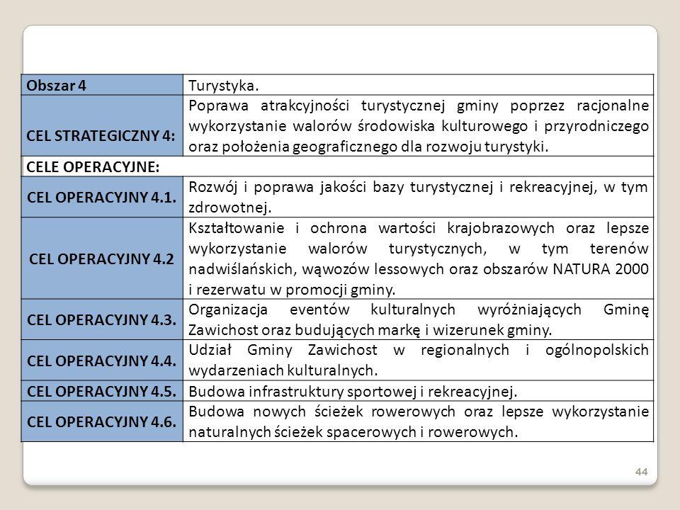 Budowa infrastruktury sportowej i rekreacyjnej. CEL OPERACYJNY 4.6.