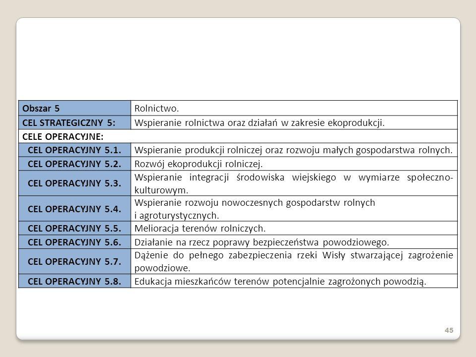 Wspieranie rolnictwa oraz działań w zakresie ekoprodukcji.