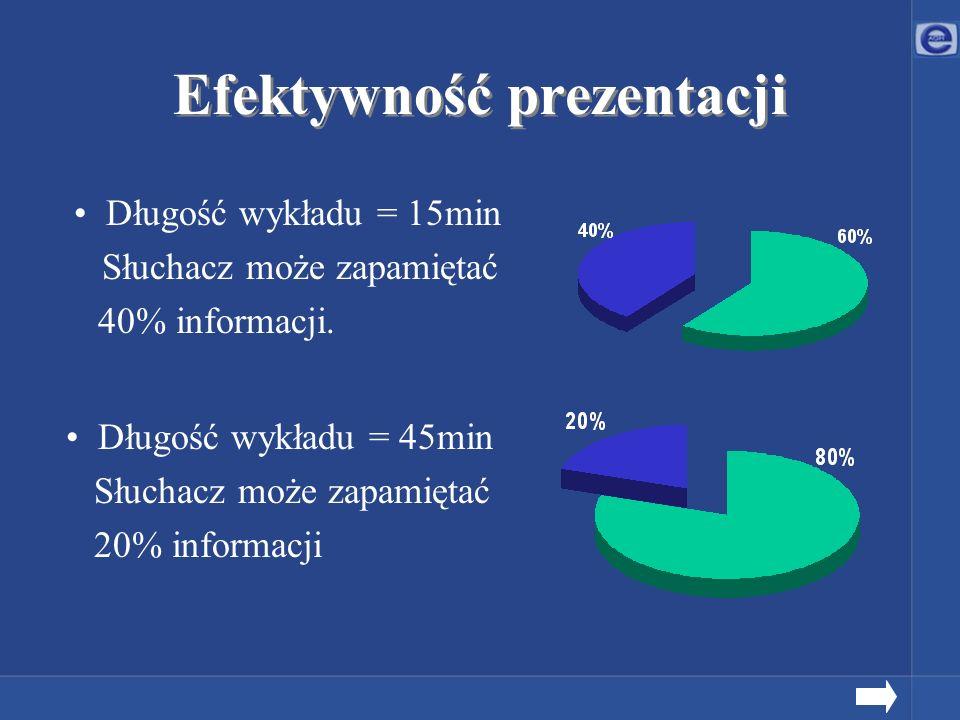 Efektywność prezentacji