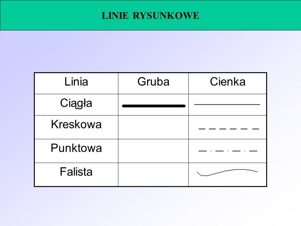 LINIE RYSUNKOWE Linia Gruba Cienka Ciągła Kreskowa Punktowa Falista