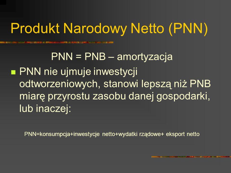 Produkt Narodowy Netto (PNN)