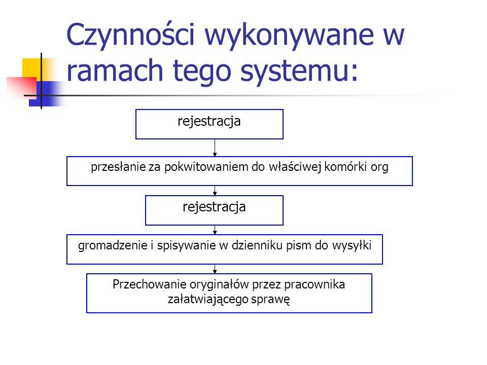 Czynności wykonywane w ramach tego systemu: