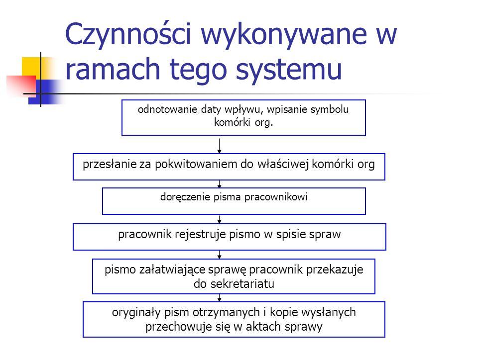 Czynności wykonywane w ramach tego systemu
