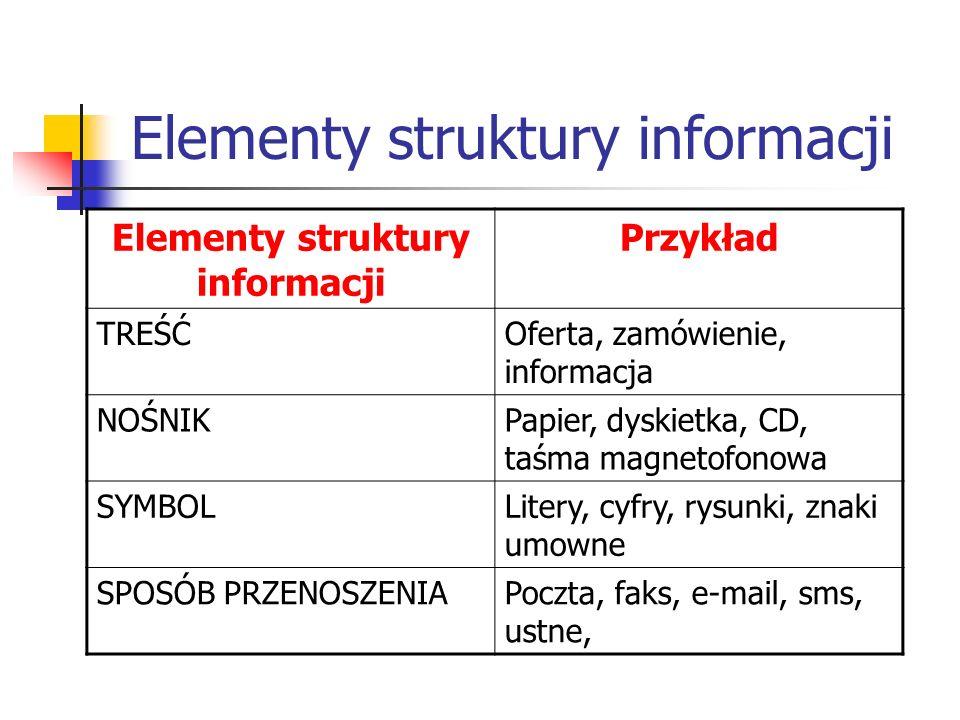 Elementy struktury informacji