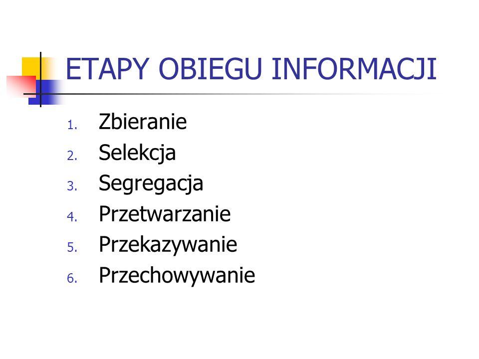 ETAPY OBIEGU INFORMACJI