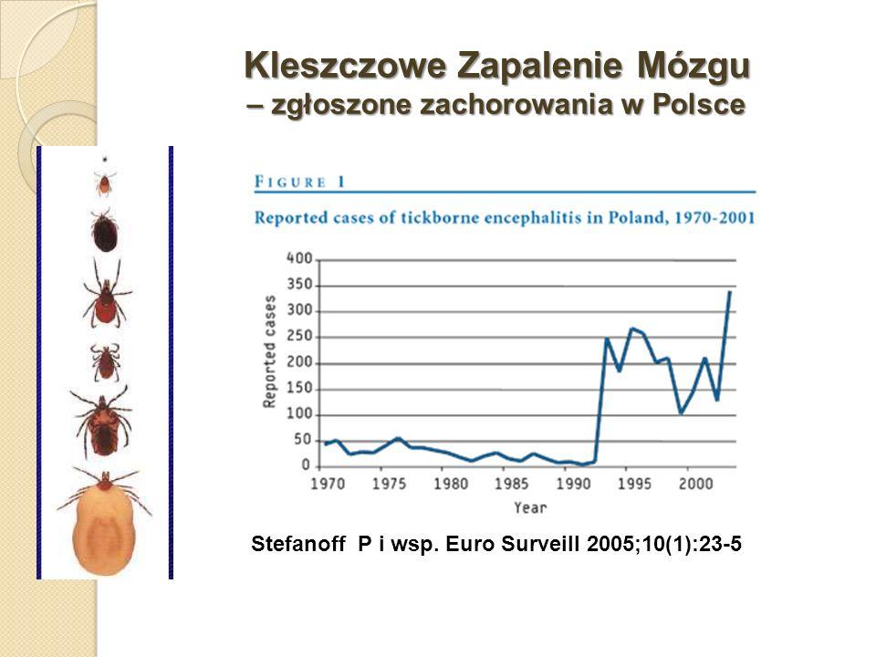 Kleszczowe Zapalenie Mózgu – zgłoszone zachorowania w Polsce