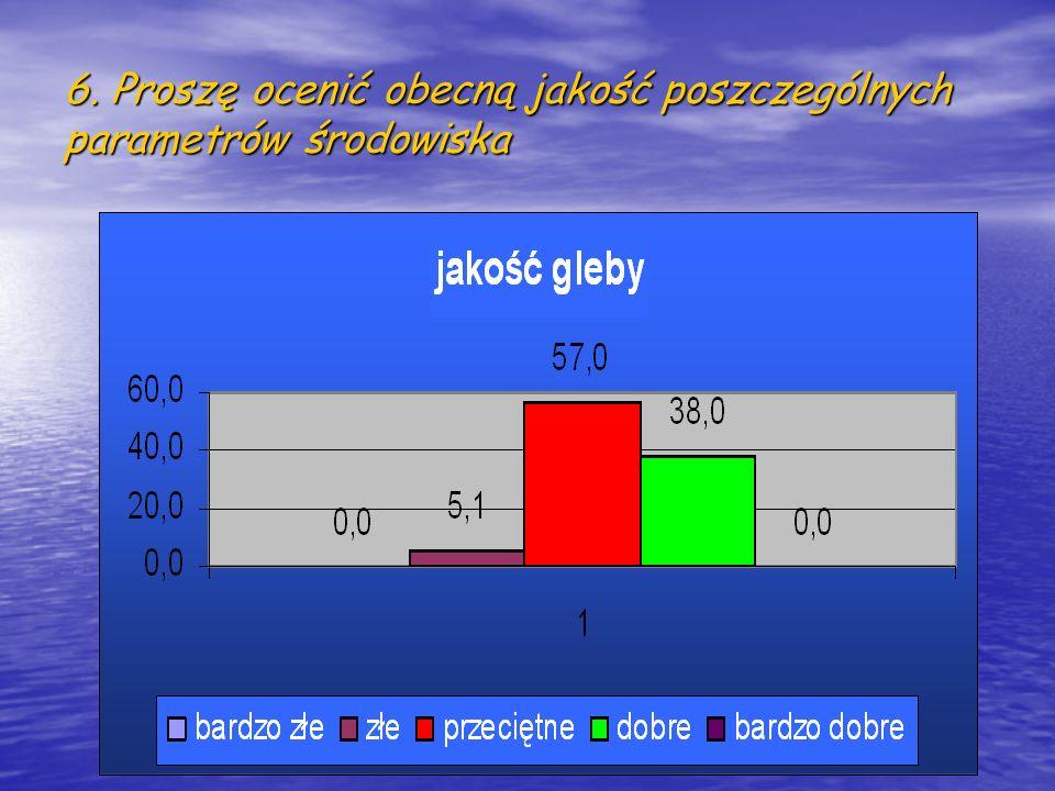6. Proszę ocenić obecną jakość poszczególnych parametrów środowiska