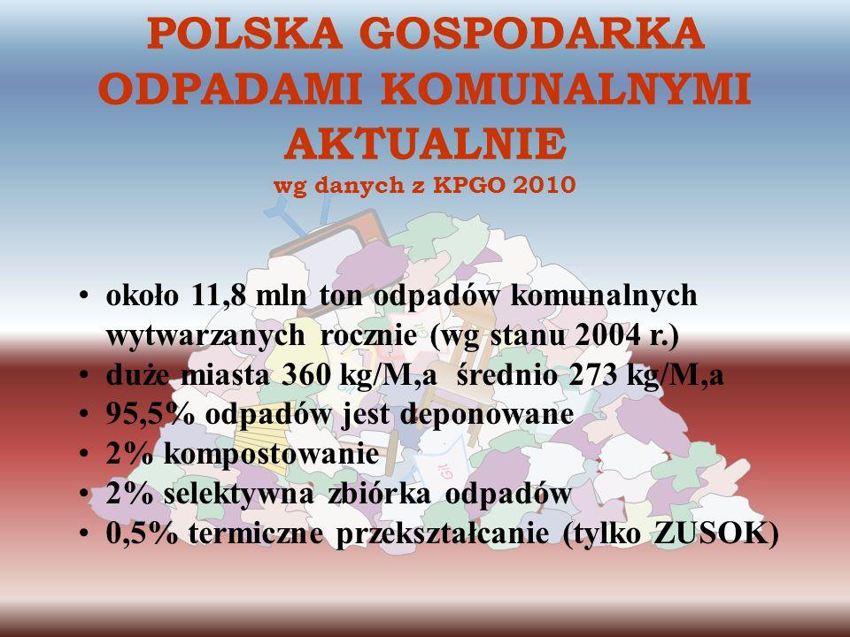 POLSKA GOSPODARKA ODPADAMI KOMUNALNYMI AKTUALNIE wg danych z KPGO 2010