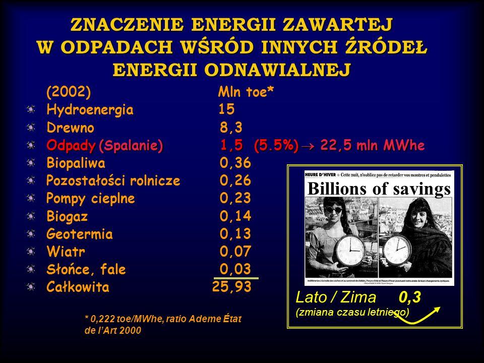 ZNACZENIE ENERGII ZAWARTEJ W ODPADACH WŚRÓD INNYCH ŹRÓDEŁ ENERGII ODNAWIALNEJ