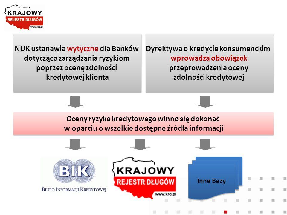 NUK ustanawia wytyczne dla Banków dotyczące zarządzania ryzykiem
