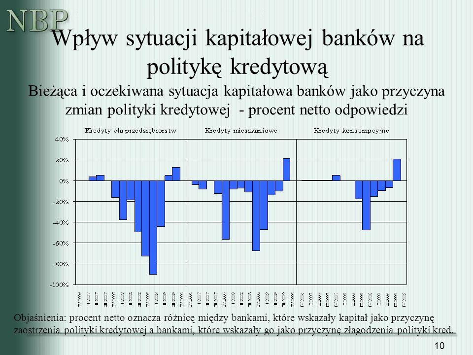 Wpływ sytuacji kapitałowej banków na politykę kredytową