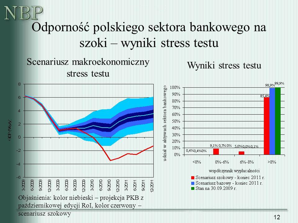 Odporność polskiego sektora bankowego na szoki – wyniki stress testu