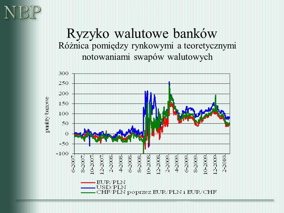Ryzyko walutowe banków