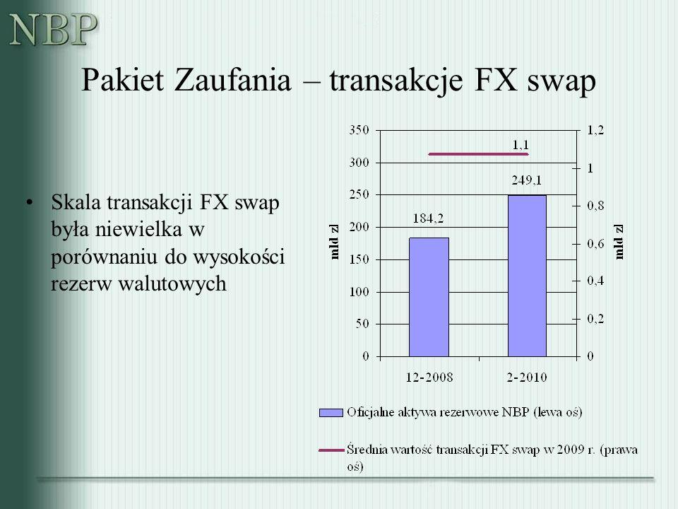 Pakiet Zaufania – transakcje FX swap