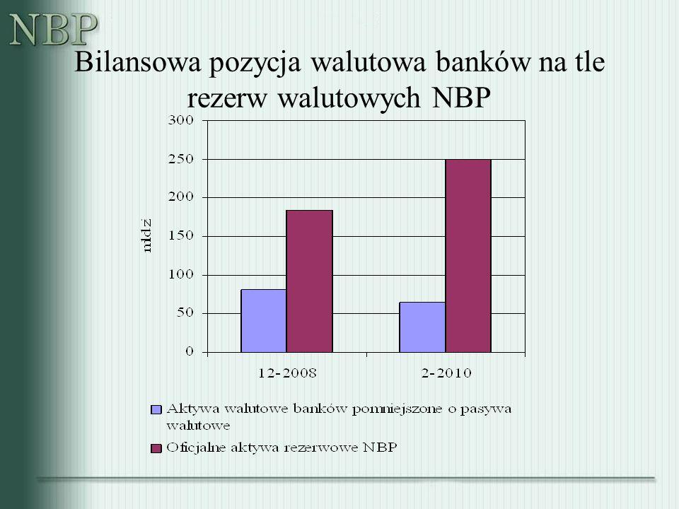 Bilansowa pozycja walutowa banków na tle rezerw walutowych NBP