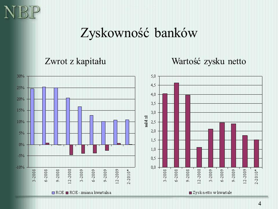 Zyskowność banków Zwrot z kapitału Wartość zysku netto