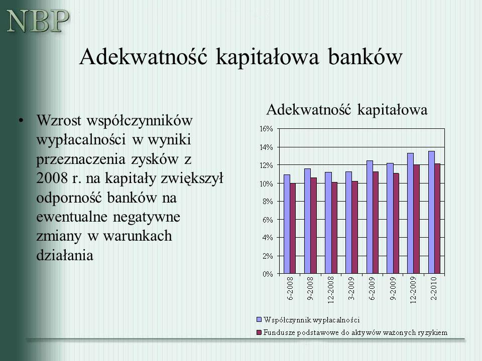 Adekwatność kapitałowa banków