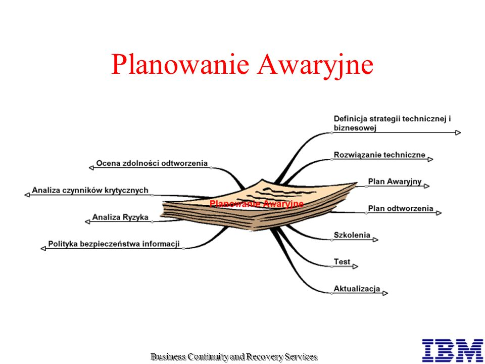 Planowanie Awaryjne Business Continuity and Recovery Services