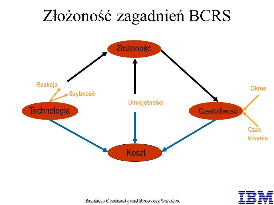 Złożoność zagadnień BCRS