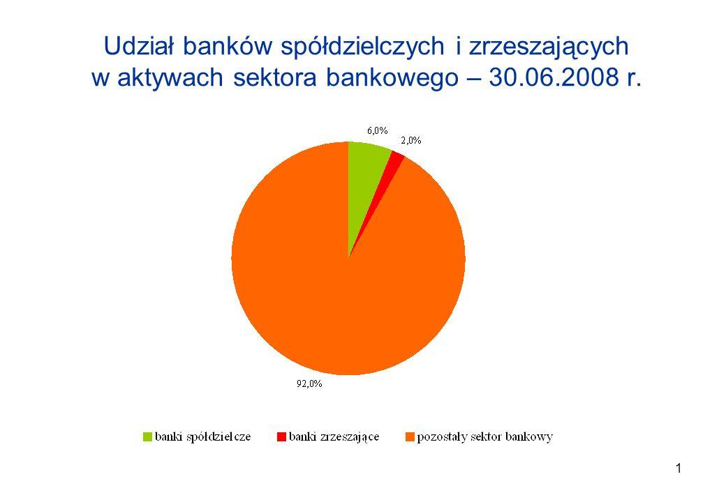 2017-03-26Udział banków spółdzielczych i zrzeszających w aktywach sektora bankowego – 30.06.2008 r.