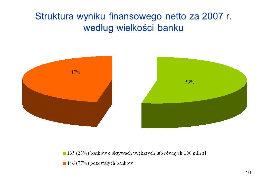 Struktura wyniku finansowego netto za 2007 r. według wielkości banku