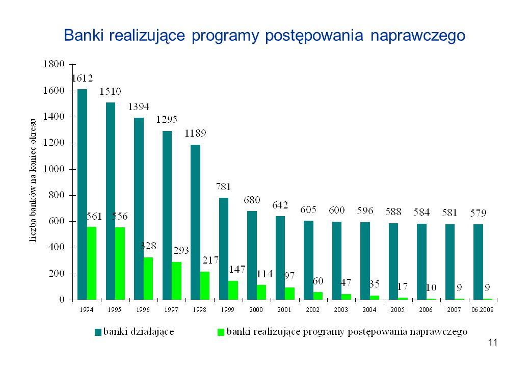 Banki realizujące programy postępowania naprawczego