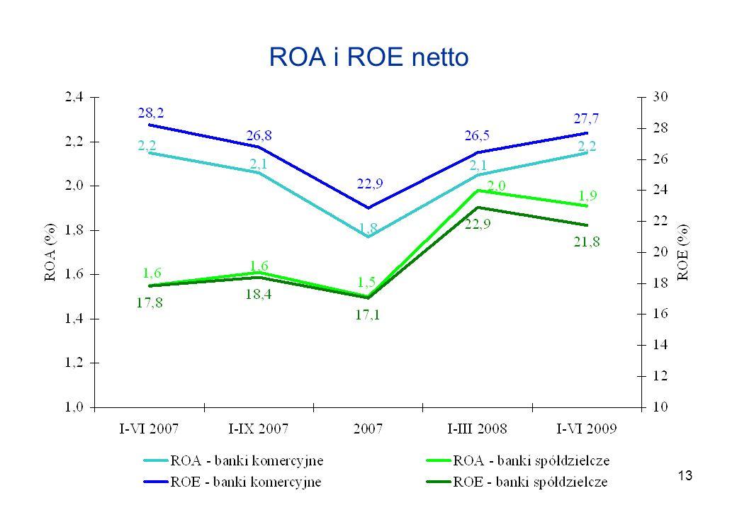 2017-03-26 ROA i ROE netto