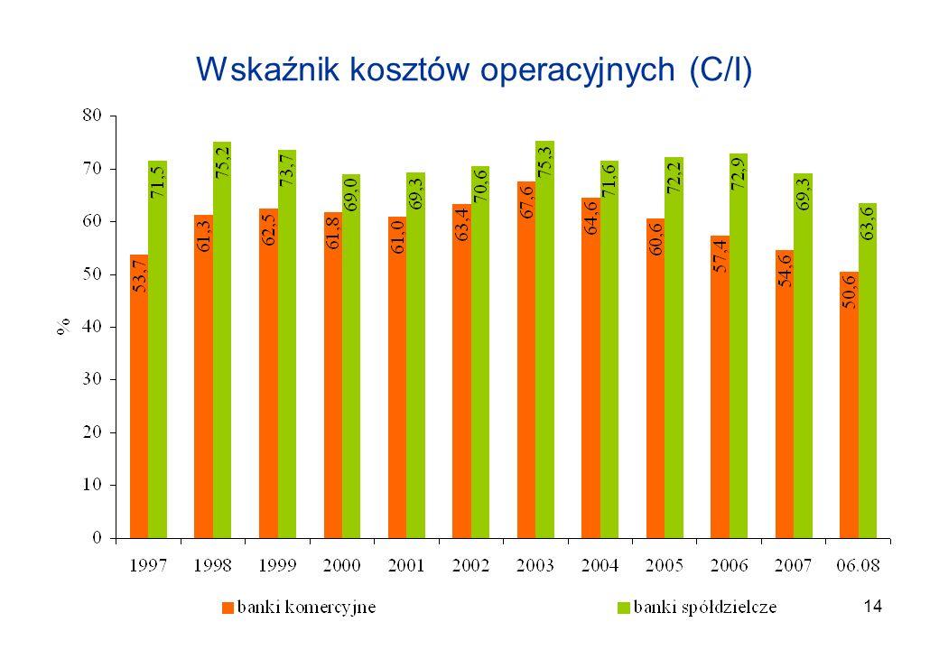 Wskaźnik kosztów operacyjnych (C/I)