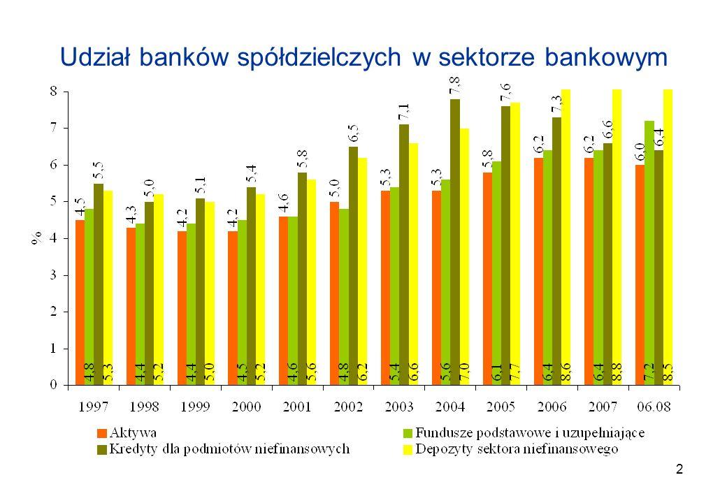 Udział banków spółdzielczych w sektorze bankowym