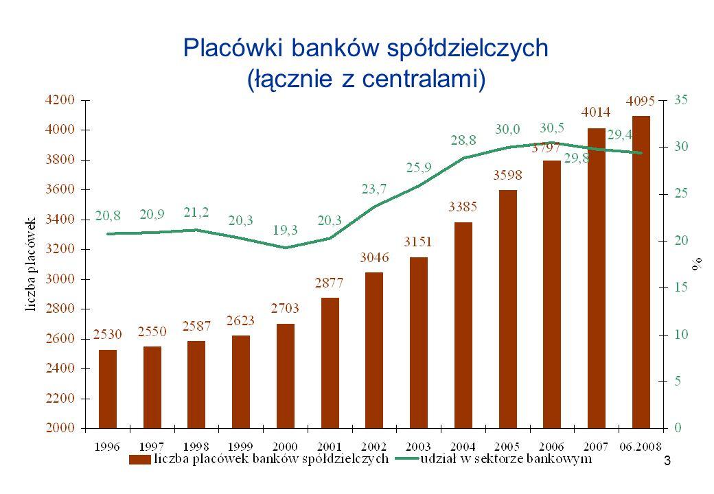 Placówki banków spółdzielczych (łącznie z centralami)