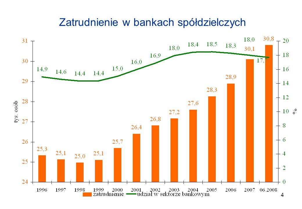 Zatrudnienie w bankach spółdzielczych