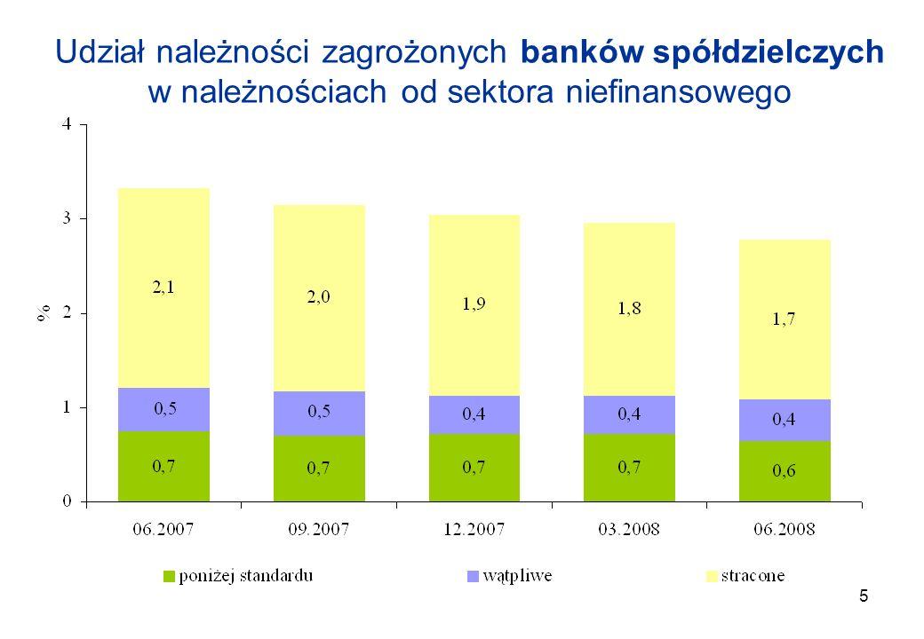 2017-03-26Udział należności zagrożonych banków spółdzielczych w należnościach od sektora niefinansowego.