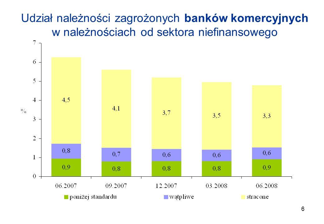 2017-03-26 Udział należności zagrożonych banków komercyjnych w należnościach od sektora niefinansowego.