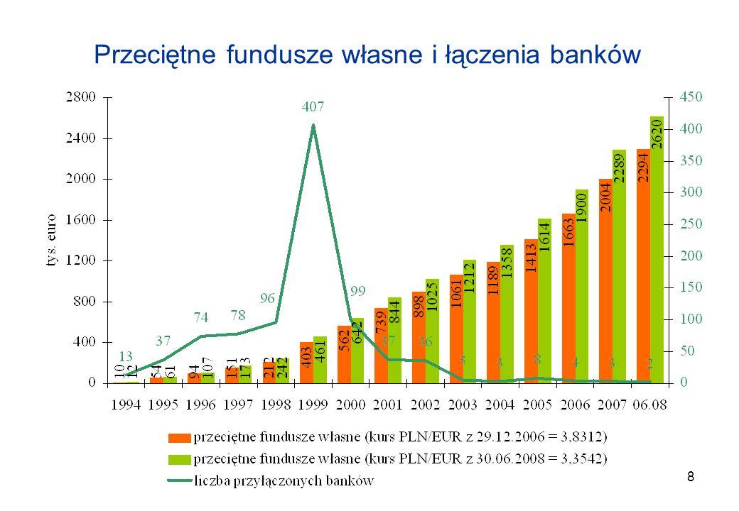 Przeciętne fundusze własne i łączenia banków